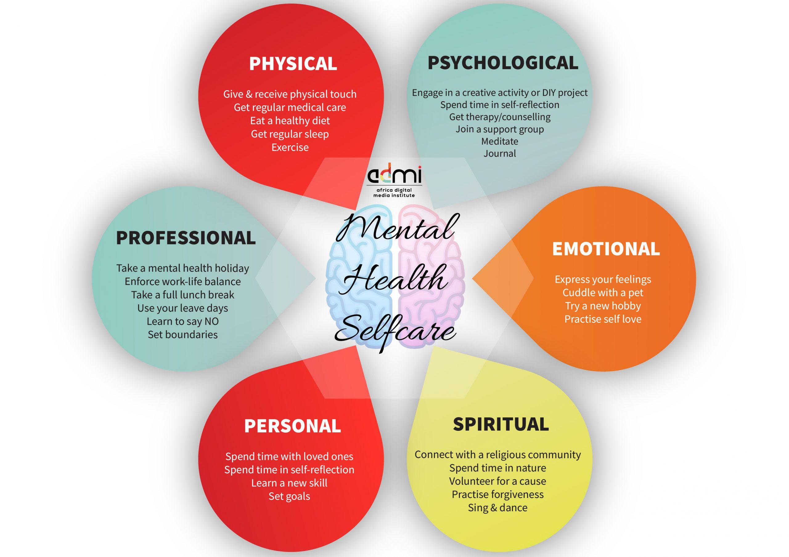 Covid 19 Self Care Wheel